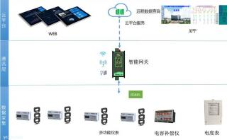 友源电力系统用电健康数据远程监控系统研发成功